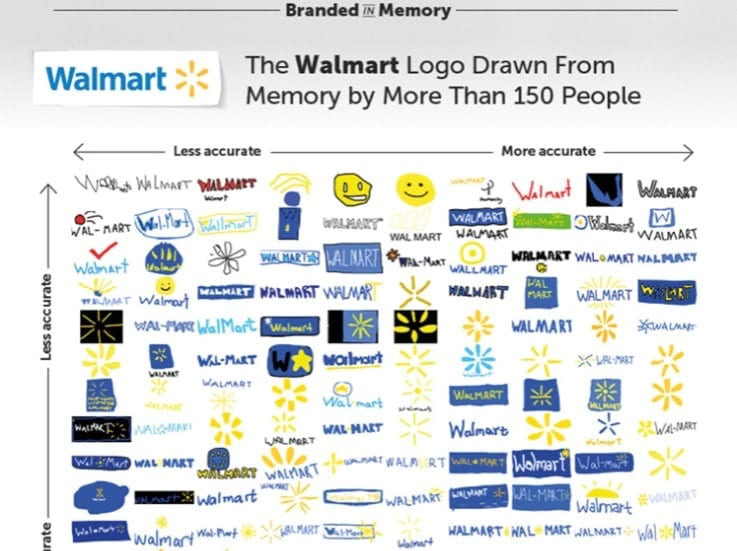 150 People Draw Famous Logos From Memory Ä Misenheimercreative Com Expert Digital Creative Services For Corporate Marketing Communications Professionals In Atlanta And Around The World
